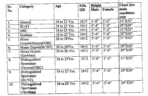 हिमाचल प्रदेश पुलिस भर्ती 2019 की अधिसूचना