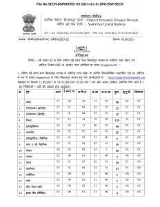 Indian Railway Recruitment 2021 Apprentice